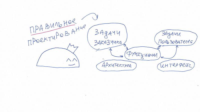 Правильное проектирование