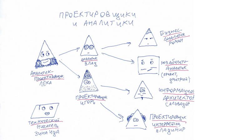Проектировщики и аналитики