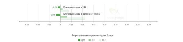 В 2014 году корреляция между позицией сайта в выдаче и наличием ключей в URL или доменном имени стала отрицательной