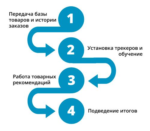 Как поставить на сайт сервис товарных рекомендаций rees46 и retail rocket