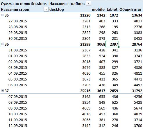 Отчет сводной таблицы будет сгруппирован не только по датам, но и по неделям