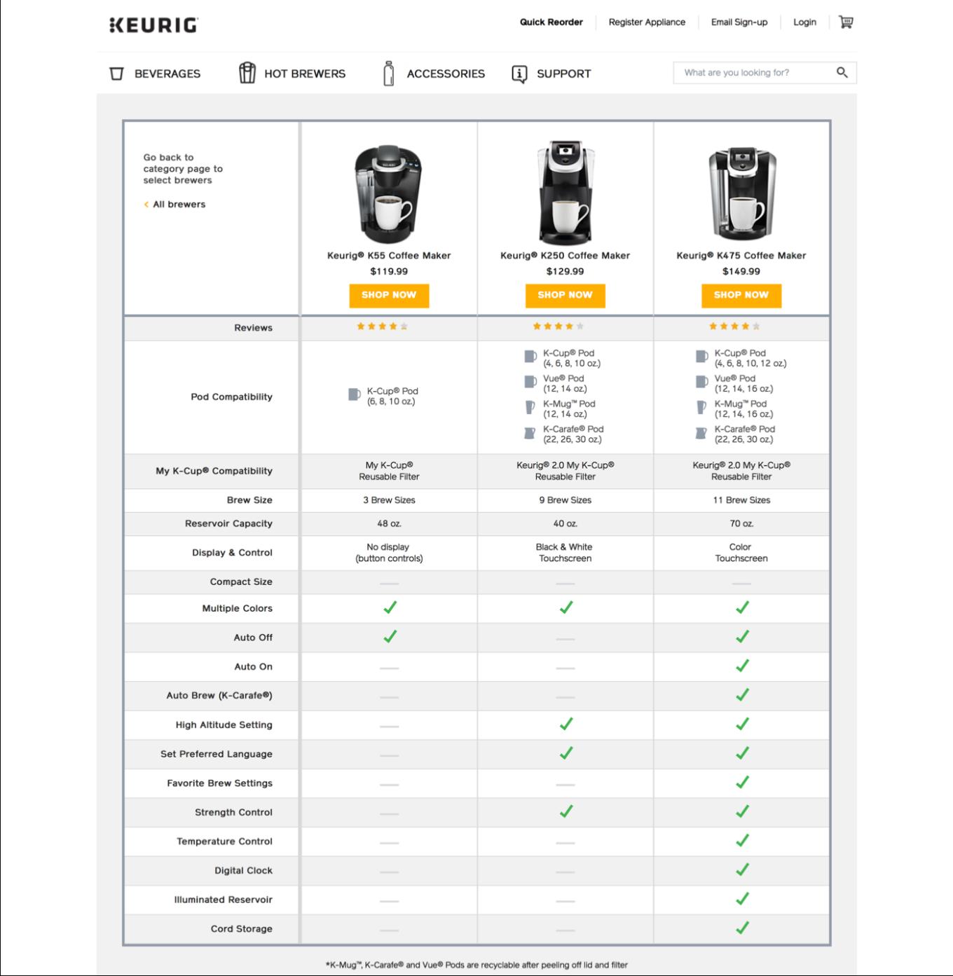 Сравнение площадок для хостинга в таблице новые статьи по установке и настройке сервера под red hat