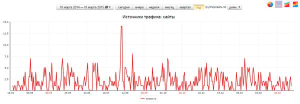 Статьи, опубликованные в «Песочнице» на cossa.ru, дают нам неплохой трафик