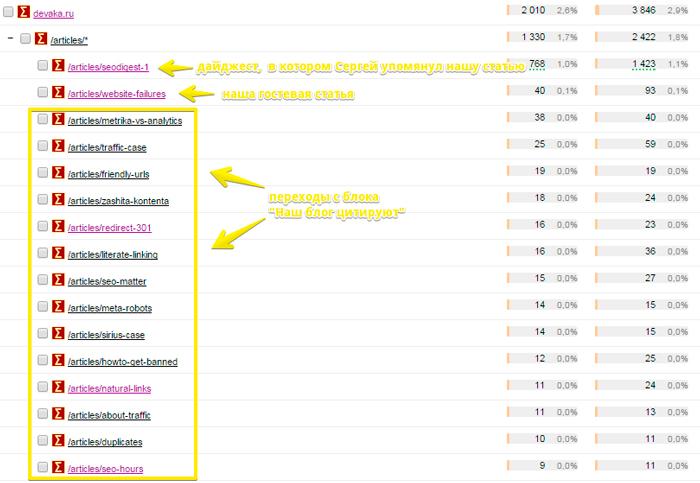 Трафик с сайта Devaka.ru
