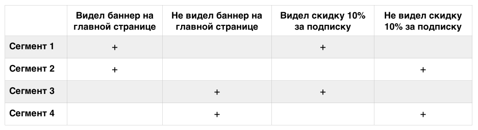 Таблица 1: Проведение одновременно двух A/B-тестов