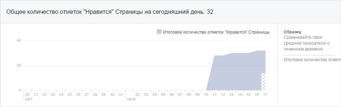 Общее количество отметок «Нравится» страницы Facebook