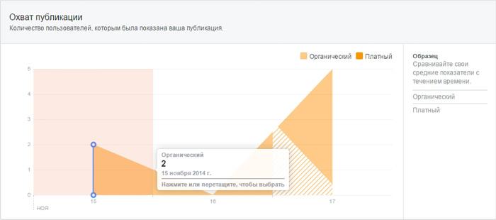 Facebook Insights предоставляет информацию как об органическом, так и о платном охвате