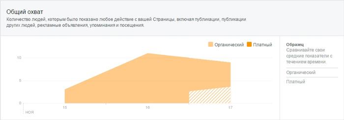 Общий охват страницы на графике в Facebook Insights