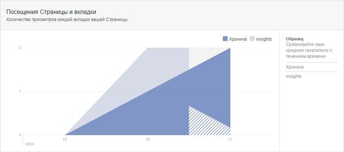 Статистика посещений страницы в Facebook
