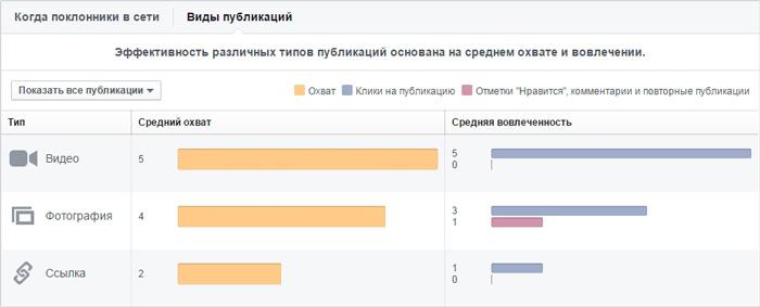 График эффективности разных видов публикаций на странице в Facebook