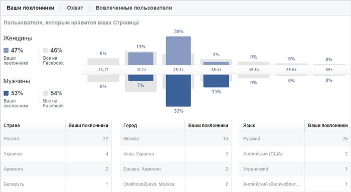 Подробная информация о поклонниках вашей страницы в Facebook