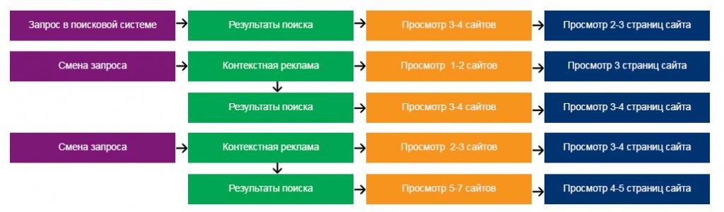 Рисунок №2: Схема движения потребителя по сайтам и страницам.