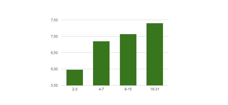 Диаграмма №6: Увеличение глубины просмотра сайтов в зависимости от количества предыдущих визитов.