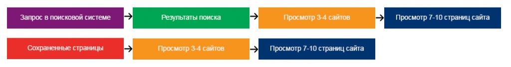 Рисунок №4: Схема движения потребителя по сайтам и страницам.