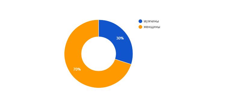 Диаграмма №1: Распределение потребителей по половой принадлежности.