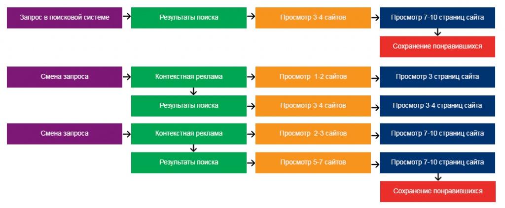 Рисунок №3: Схема движения потребителя по сайтам и страницам.