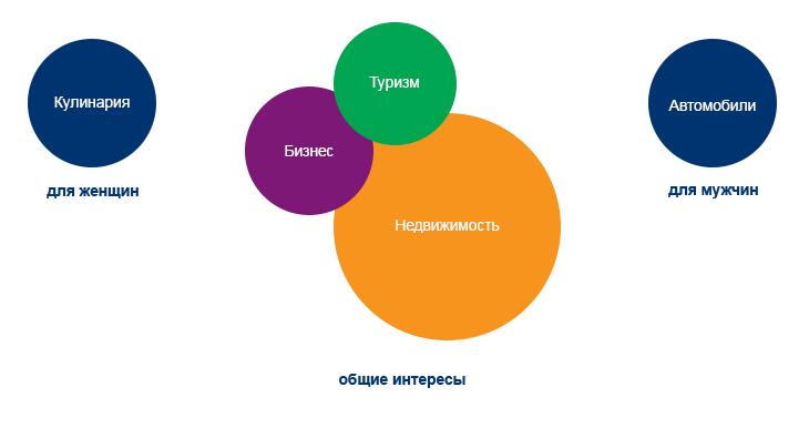 Диаграмма №4: Группы интересов потребителей.