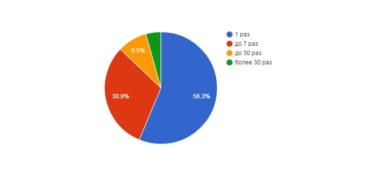 Диаграмма №5: Количество возвратов к выбору товаров.