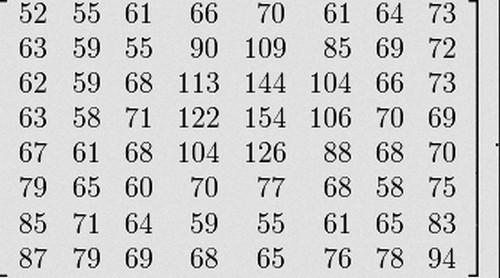 Оптимизация таблиц Хаффмана