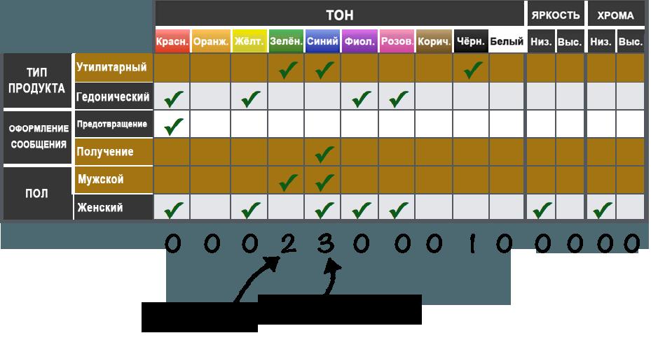 Выдержка №3 из общей таблицы