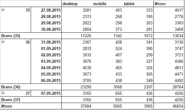 В отчете сводной таблицы представлены два уровня детализации, по неделям и датам
