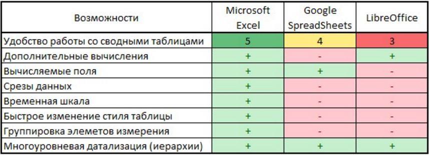 Сравнение функционала Microsoft Excel, Google Spreadsheets и OpenOffice по работе со сводными таблицами