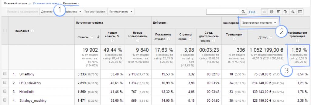 Анализ UTM-меток в Google Analytics