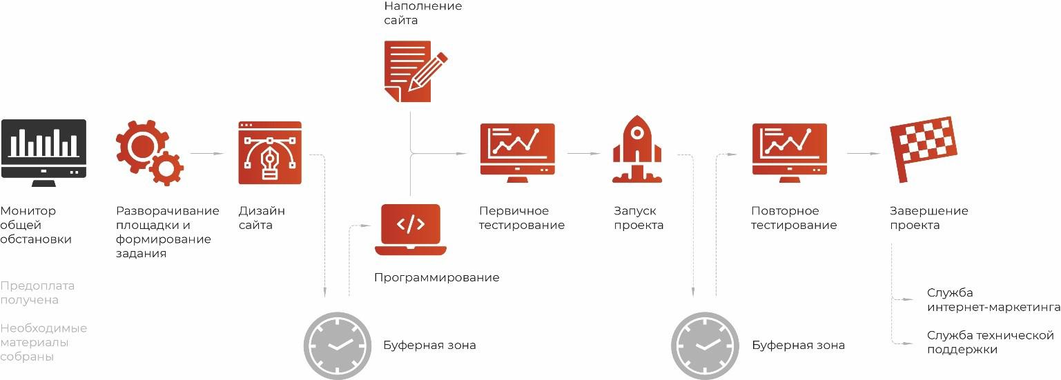 Спрос на конвейера работа в москве на элеваторе